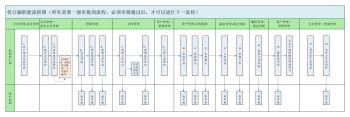 优订融流程图 - 横向2.0电子刊物