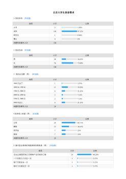 北京大学生美容需求-默认报告电子书