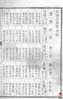 遂安萝蔓塘柏林余氏宗谱-第3册电子画册
