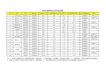 家装公司产品价格单1电子画册