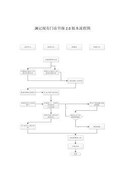 澜记现有门店升级2.0版本流程图电子画册